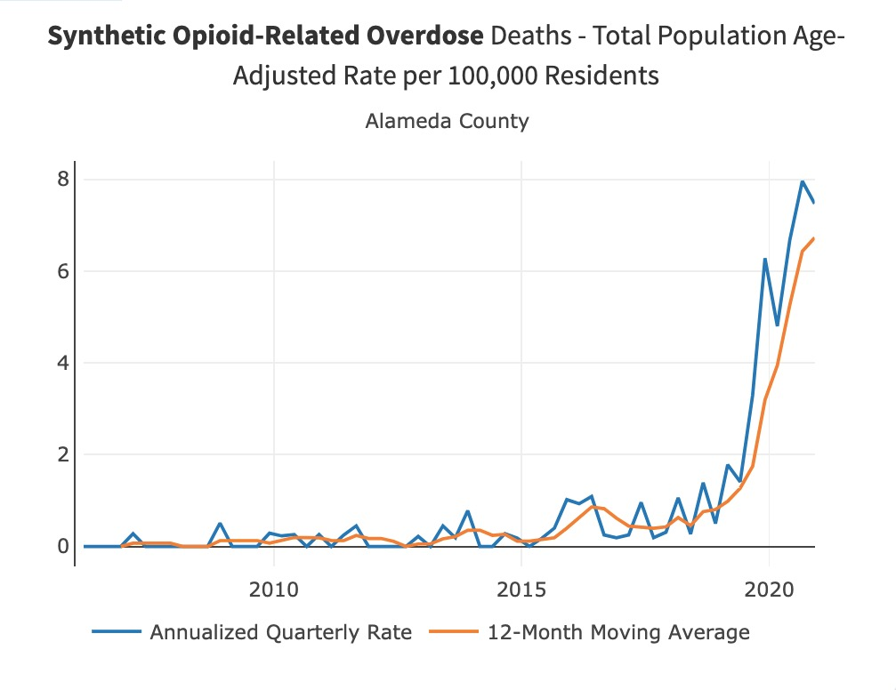 """A chart measuring synthetic opioid-related overdose deaths-total population age-adjusted rate per 100,000 residents, for Alameda County. The chart shows two lines, both trending steeply upward starting around the year 2020. One line measures the """"annualized quarterly rate"""" and the other measures the """"12-month moving average."""""""